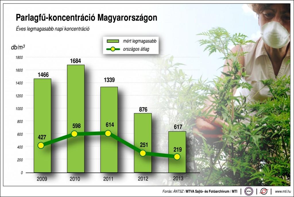 Parlagfű-koncentráció Magyarországon, 2009-2013.