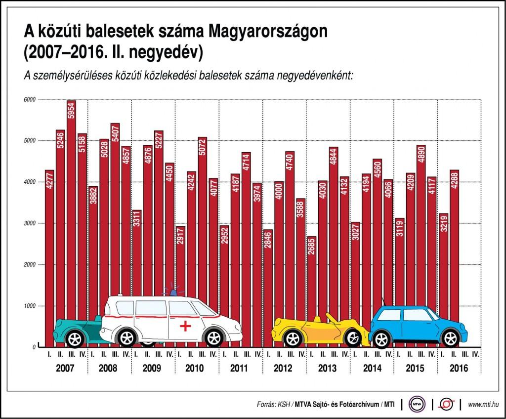 baleset statisztika
